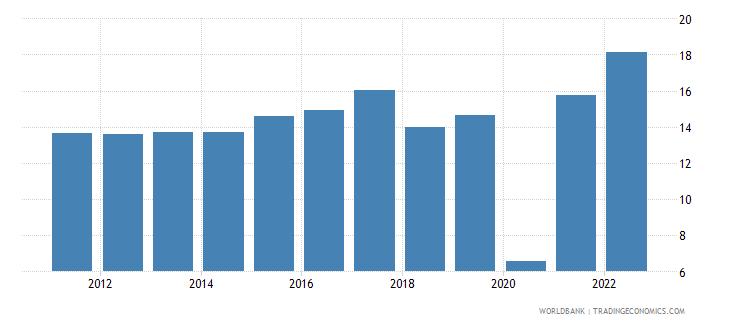 dominican republic travel services percent of service imports bop wb data