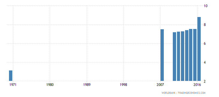 dominican republic uis mean years of schooling of the population age 25 male wb data