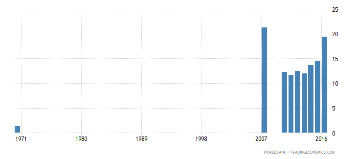 dominican republic uis percentage of population age 25 with a completed bachelors or equivalent degree isced 6 female wb data