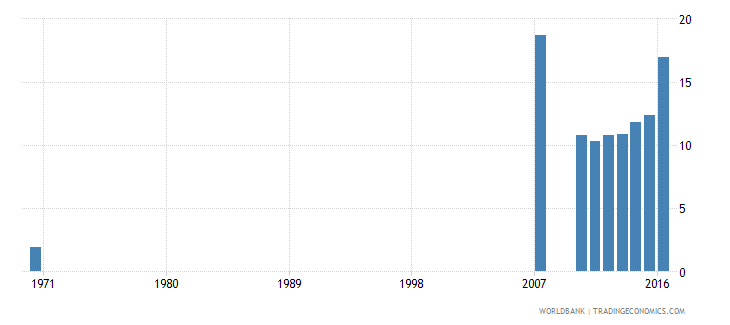 dominican republic uis percentage of population age 25 with a completed bachelors or equivalent degree isced 6 total wb data