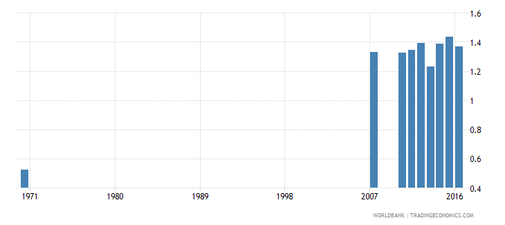 dominican republic uis percentage of population age 25 with at least a completed short cycle tertiary degree isced 5 or higher gender parity index wb data