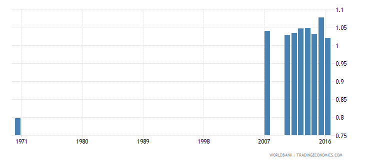 dominican republic uis percentage of population age 25 with at least completed lower secondary education isced 2 or higher gender parity index wb data