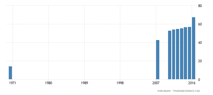 dominican republic uis percentage of population age 25 with at least completed lower secondary education isced 2 or higher total wb data