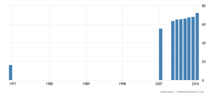 dominican republic uis percentage of population age 25 with at least completed primary education isced 1 or higher female wb data