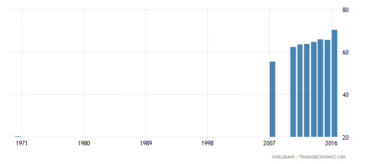 dominican republic uis percentage of population age 25 with at least completed primary education isced 1 or higher male wb data