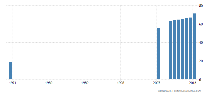 dominican republic uis percentage of population age 25 with at least completed primary education isced 1 or higher total wb data