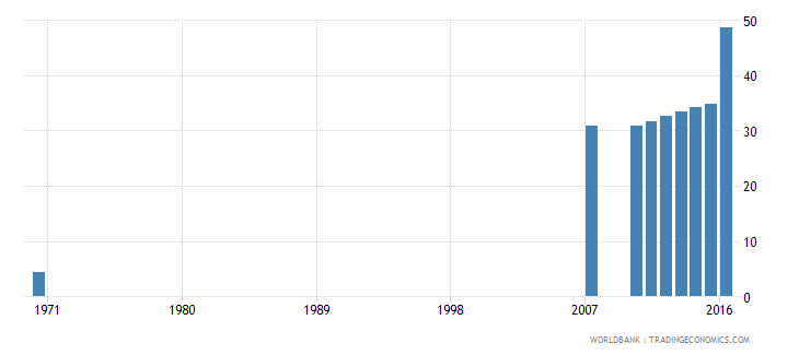 dominican republic uis percentage of population age 25 with at least completed upper secondary education isced 3 or higher total wb data