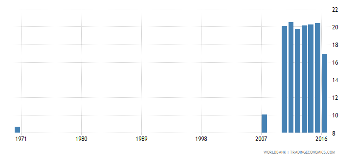 dominican republic uis percentage of population age 25 with completed lower secondary education female wb data