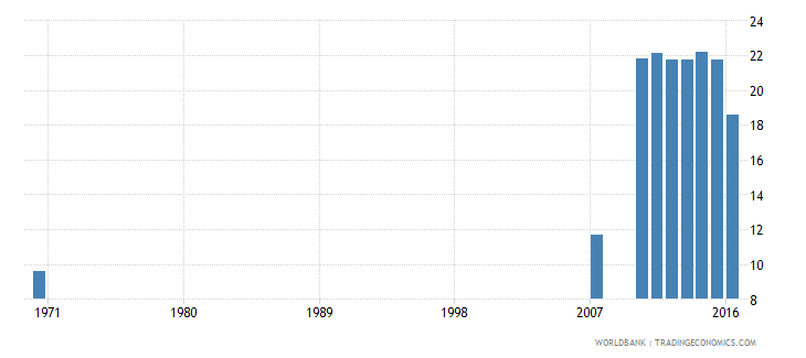 dominican republic uis percentage of population age 25 with completed lower secondary education total wb data