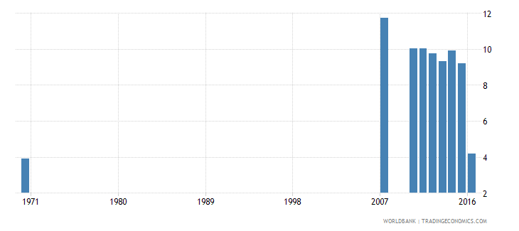 dominican republic uis percentage of population age 25 with completed primary education female wb data