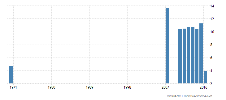 dominican republic uis percentage of population age 25 with completed primary education male wb data