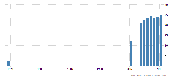 dominican republic uis percentage of population age 25 with completed upper secondary education female wb data
