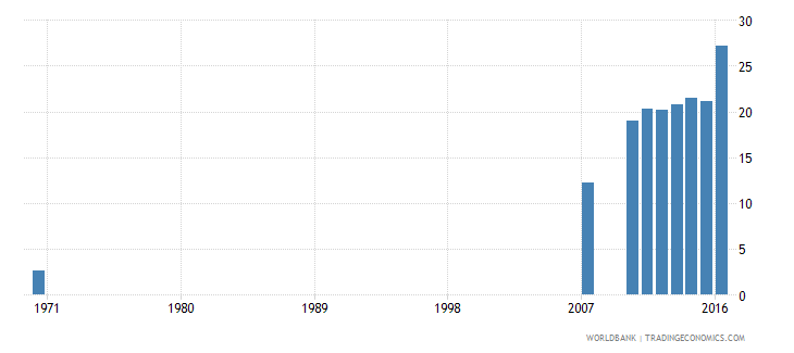 dominican republic uis percentage of population age 25 with completed upper secondary education male wb data