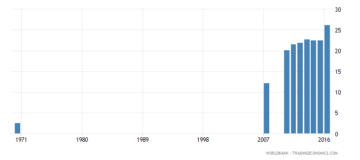 dominican republic uis percentage of population age 25 with completed upper secondary education total wb data