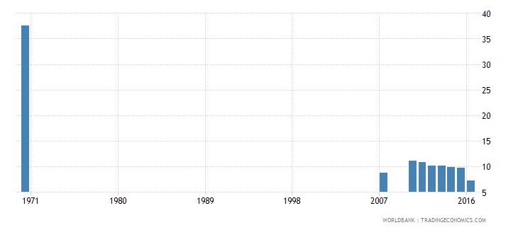 dominican republic uis percentage of population age 25 with no schooling male wb data