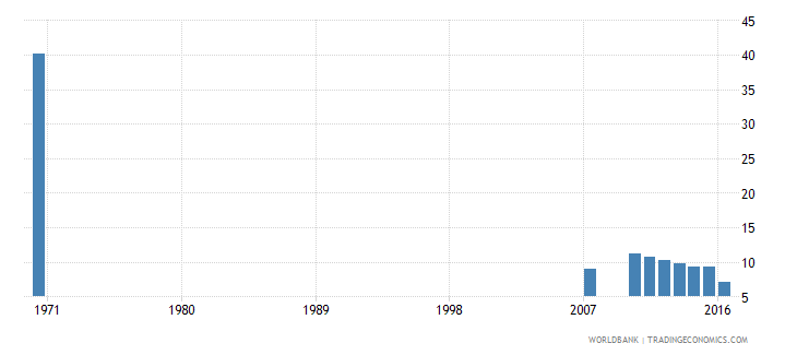 dominican republic uis percentage of population age 25 with no schooling total wb data