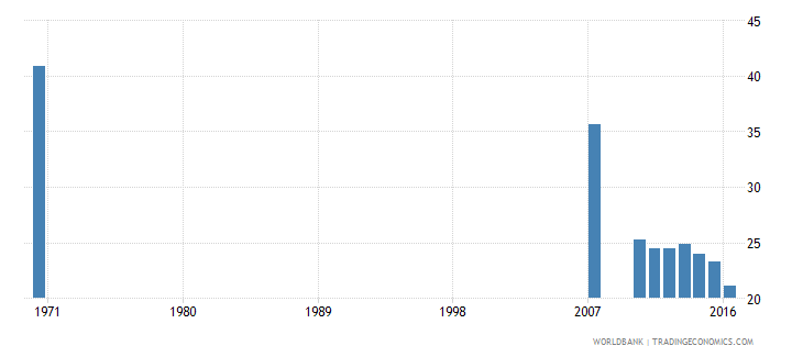 dominican republic uis percentage of population age 25 with some primary education female wb data