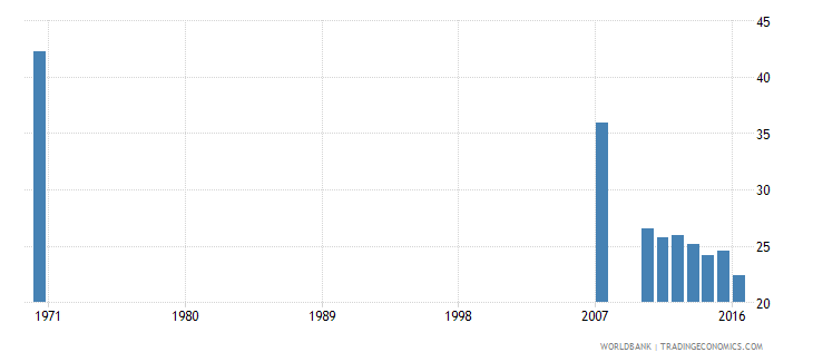 dominican republic uis percentage of population age 25 with some primary education male wb data