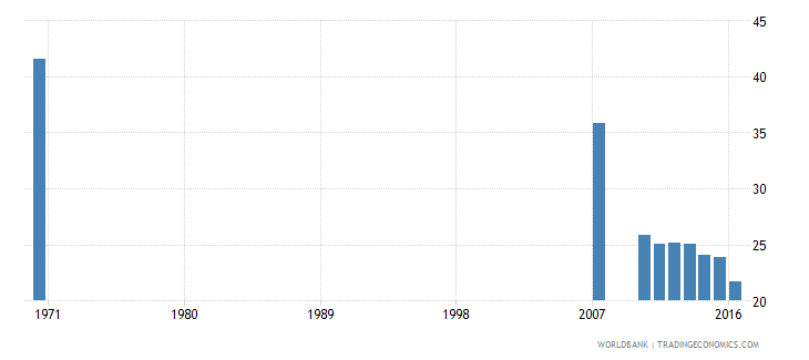 dominican republic uis percentage of population age 25 with some primary education total wb data