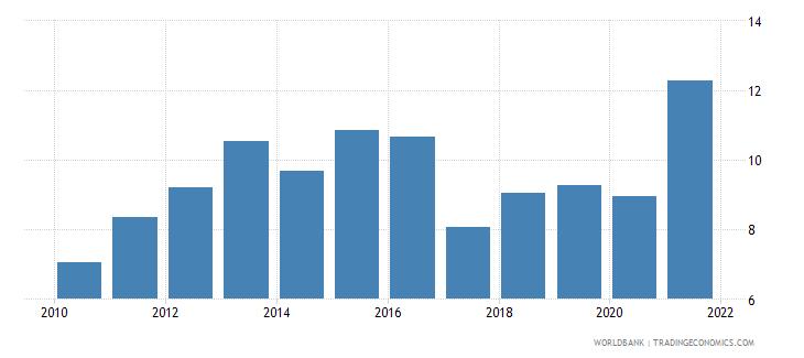 dominican republic unemployment female percent of female labor force national estimate wb data