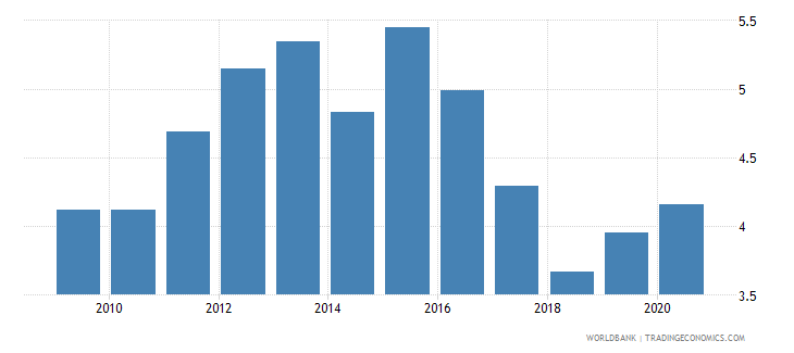 dominican republic unemployment male percent of male labor force national estimate wb data