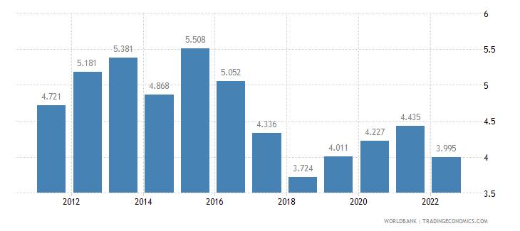 dominican republic unemployment male percent of male labor force wb data