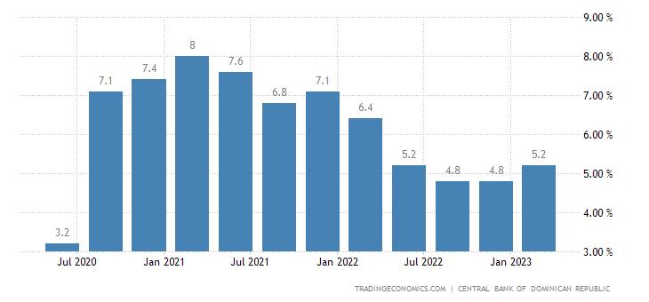 Dominican Republic Unemployment Rate