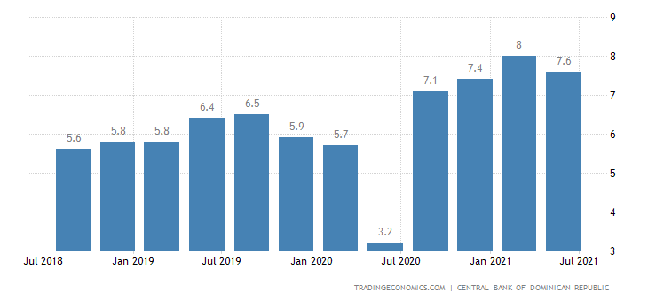 Dominican Republic Unemployment Rate