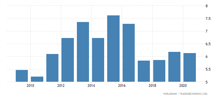 dominican republic unemployment total percent of total labor force national estimate wb data
