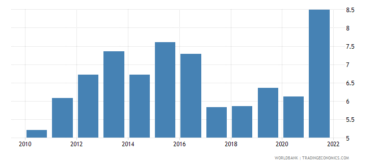 dominican republic unemployment total percent of total labor force wb data