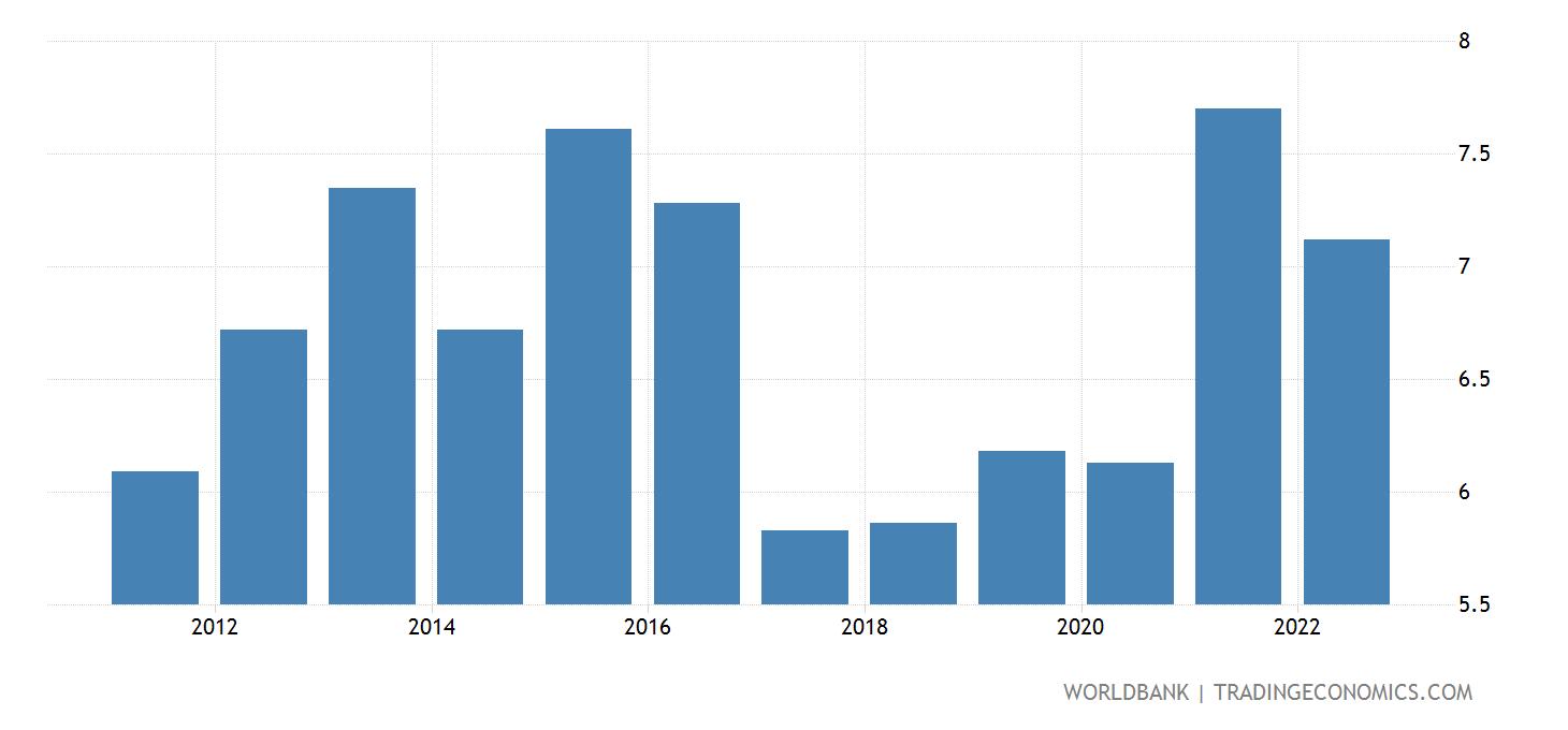 Dominican Republic - Unemployment, Total - 1991-2020 Data