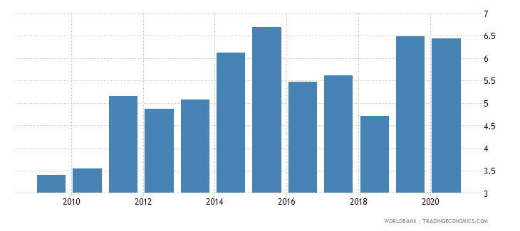 dominican republic unemployment with advanced education female wb data