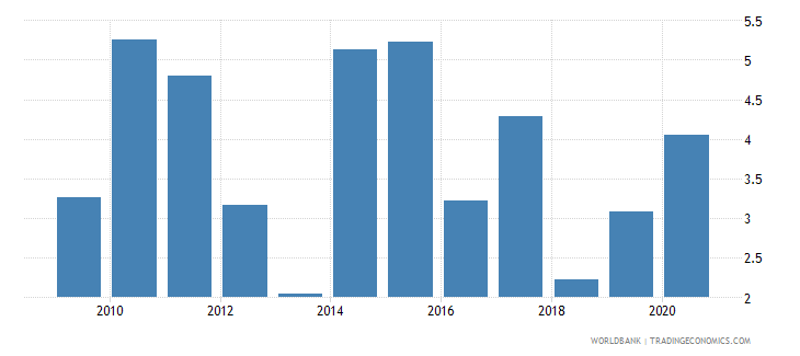 dominican republic unemployment with advanced education male wb data