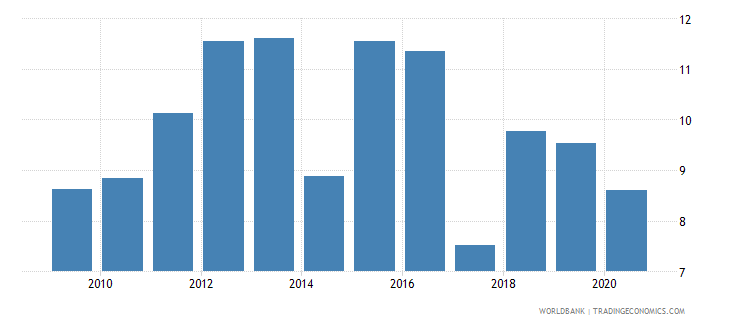 dominican republic unemployment with basic education female wb data
