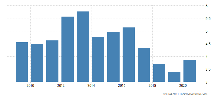 dominican republic unemployment with basic education male wb data