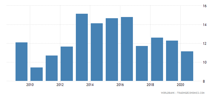 dominican republic unemployment with intermediate education female wb data