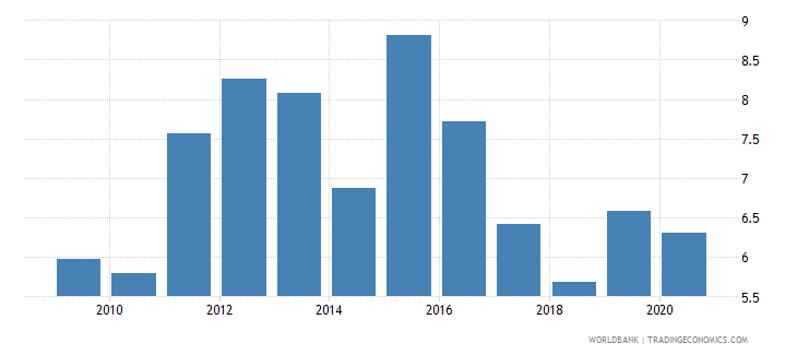 dominican republic unemployment with intermediate education male wb data