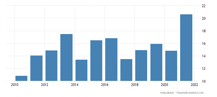 dominican republic unemployment youth total percent of total labor force ages 15 24 wb data