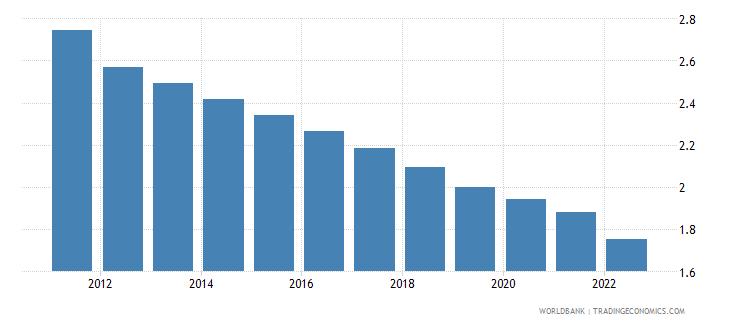 dominican republic urban population growth annual percent wb data