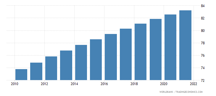 dominican republic urban population percent of total wb data