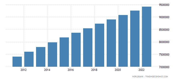 dominican republic urban population wb data