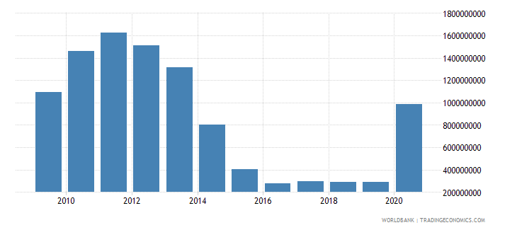 dominican republic use of imf credit dod us dollar wb data