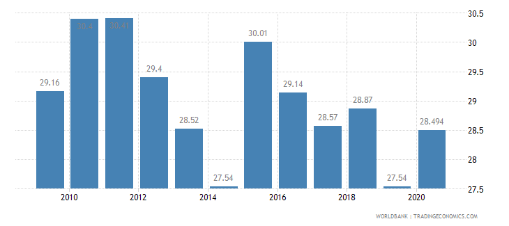 dominican republic vulnerable employment female percent of female employment wb data