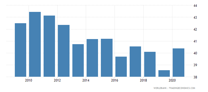 dominican republic vulnerable employment total percent of total employment wb data
