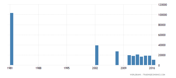 dominican republic youth illiterate population 15 24 years female number wb data
