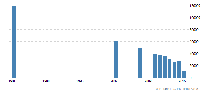 dominican republic youth illiterate population 15 24 years male number wb data