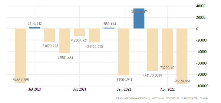 East Timor Balance of Trade
