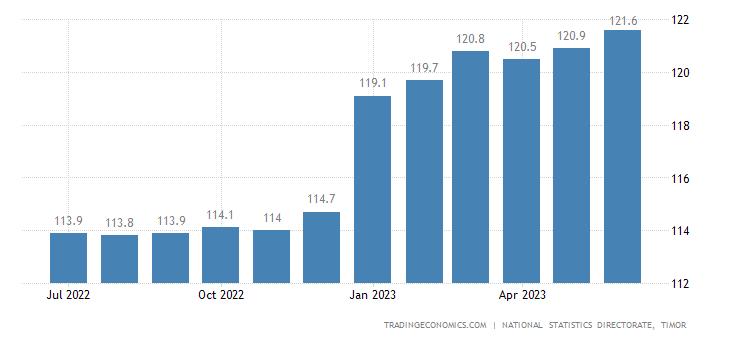 East Timor Consumer Price Index Cpi