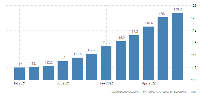 East Timor Consumer Price Index Cpi