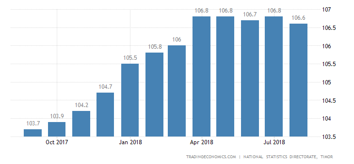 East Timor Core Consumer Prices